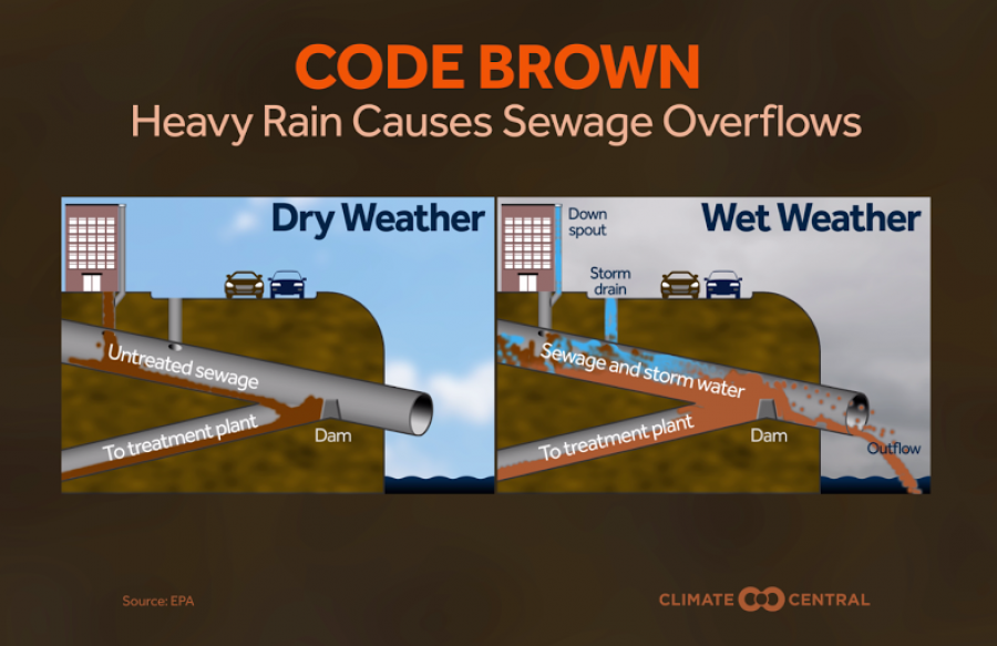 Heavy Downpours Causing More Sewage Overflows