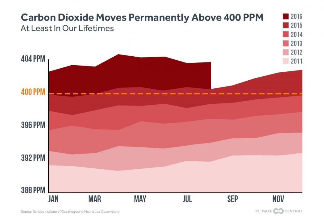 The World Passes 400 Ppm Threshold Permanently Climate Central