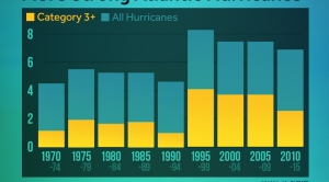 Atlantic Hurricane Season is Seeing More Major Storms