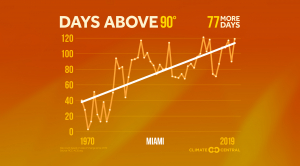 2020 More Extreme Heat