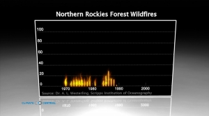 Northern Rockies Forest Wildfires