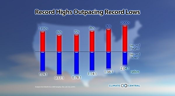 Record Highs Outpacing Record Lows