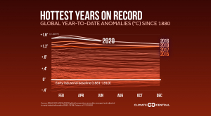 Global Temperatures Near Hottest on Record