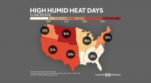 Humid Heat Extremes on the Rise