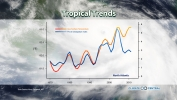 Tropical Trends - Hurricanes and Climate Change