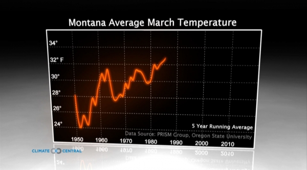 Montana Average March Temperature