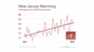 N.J. Is Warming at An Alarming Rate and It's Making Our Air Harder to Breathe
