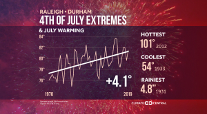July 4th Extremes