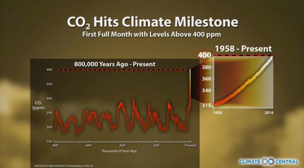 CO2 Hits Climate Milestone