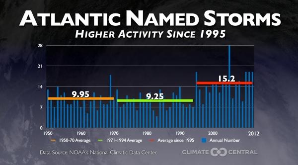 Higher Hurricane Activity Since 1995