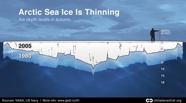 Arctic Sea Ice Thinning: Fall