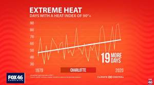 Heat & Health: Expanding 'urban heat island' and warming climate sends more to the ER in Charlotte