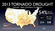 2013 Tornado Drought