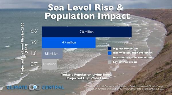 Sea Level Rise and Population Impact