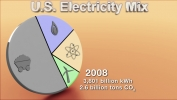 Fuel Used to Make Electricity in US: 2008