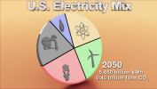 Scenario: Possible Electric Energy Sources in 2050