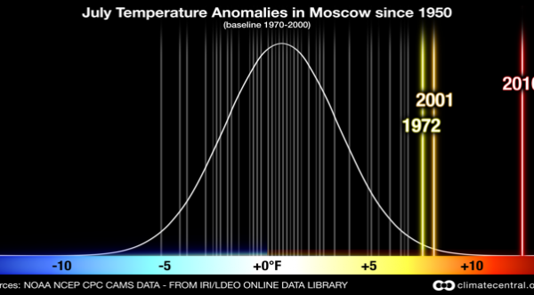 The Russian Heat Wave of 2010: July Temperatures