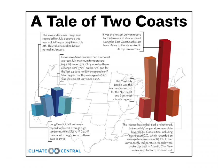 A Tale of Two Coasts
