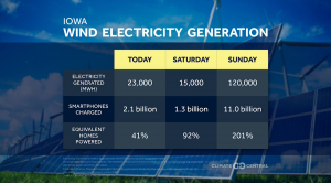 Demand for wind energy workers outpacing supply in Iowa