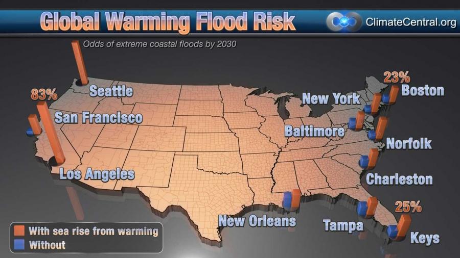Global Warming Coastal Flood Risk