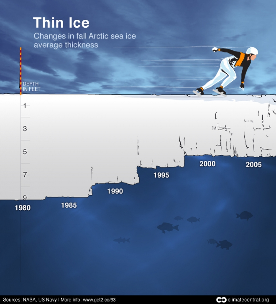 Skating on Thin Arctic Ice: Fall