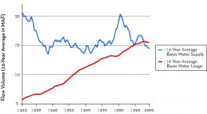 Colorado River Basin Supply vs. Use