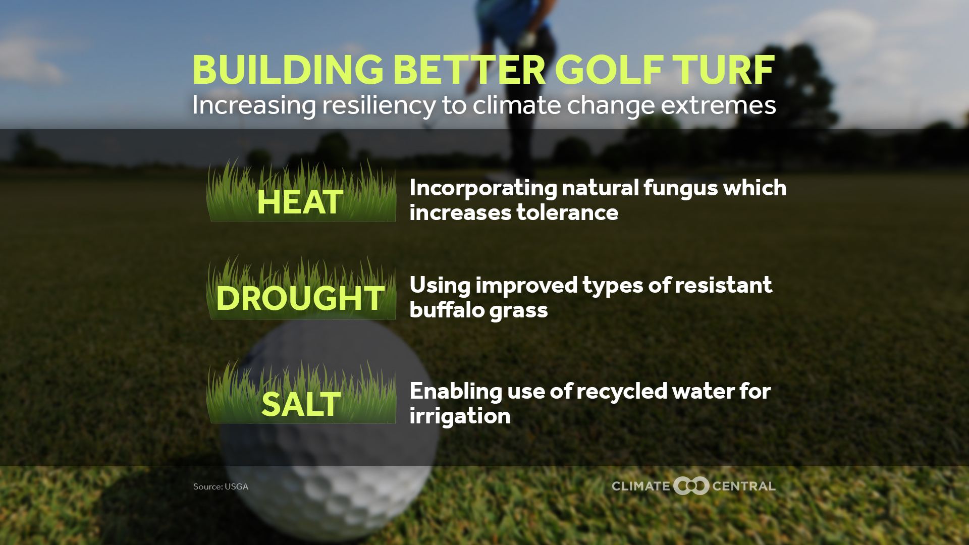 Climate Change on the Golf Course