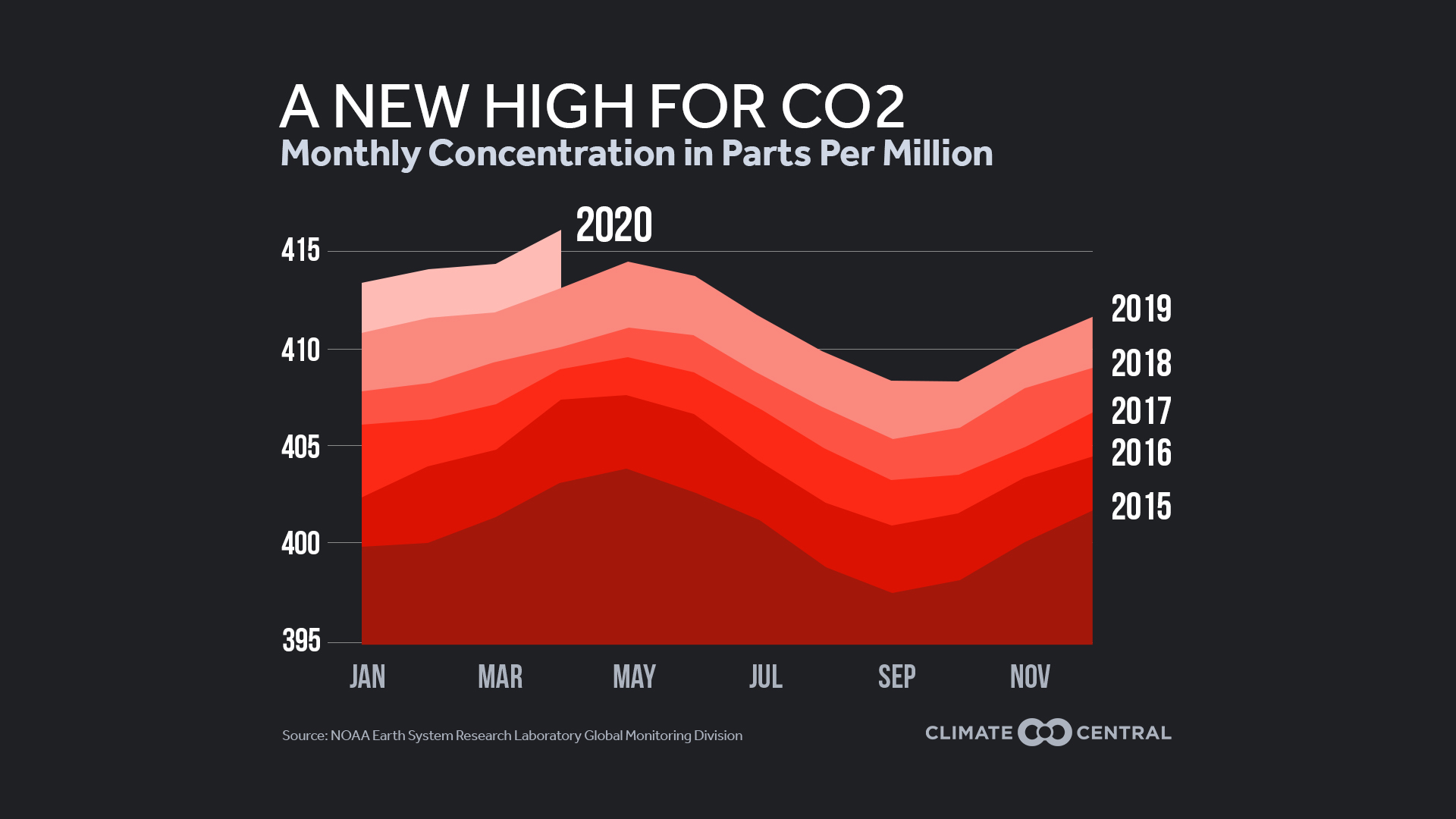 CO2 and the Climate Curve