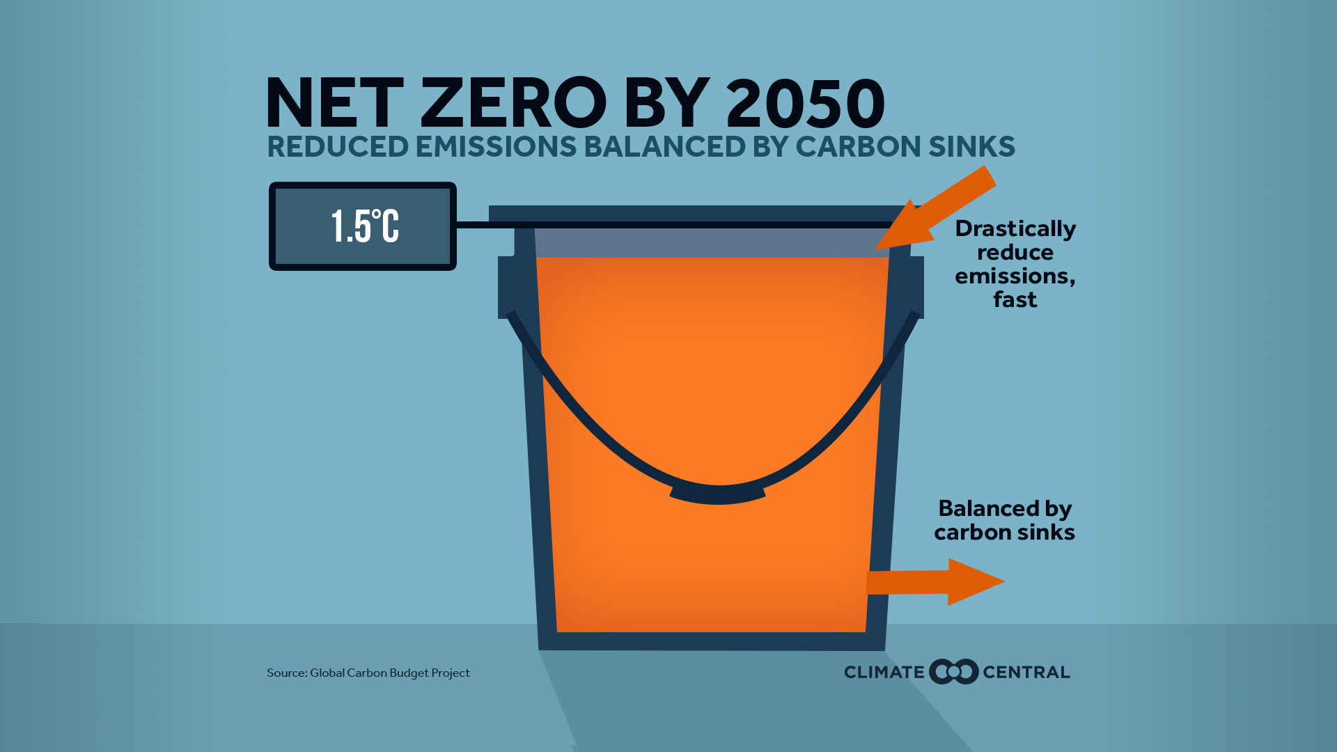 What is Net Zero?