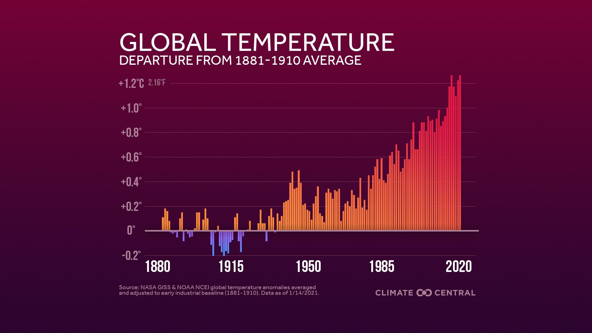 2020 in Review: Global Temperature Rankings