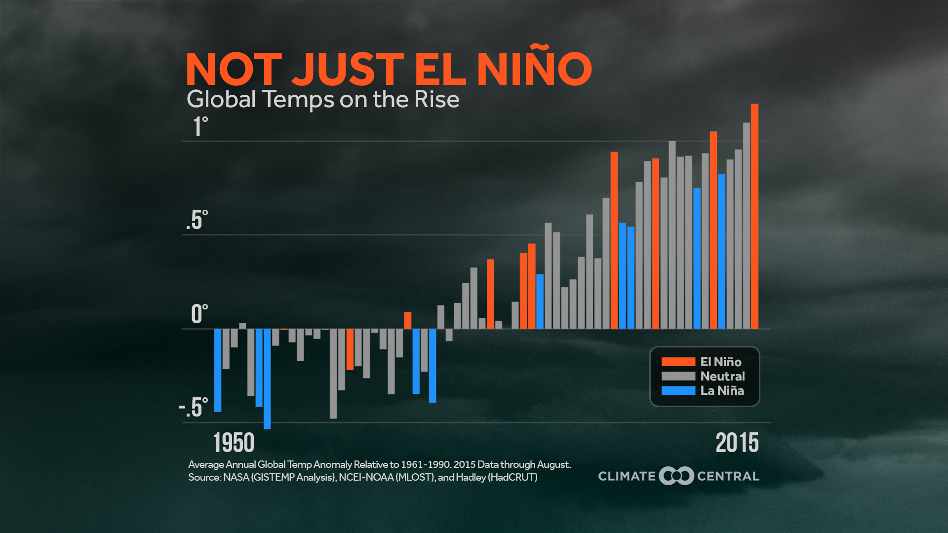 Strong El Niño Brings Warmer Global Temperatures
