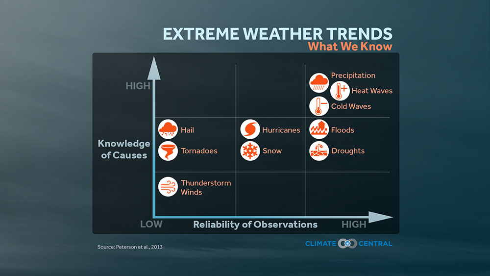 Extreme Weather Trends: What We Know
