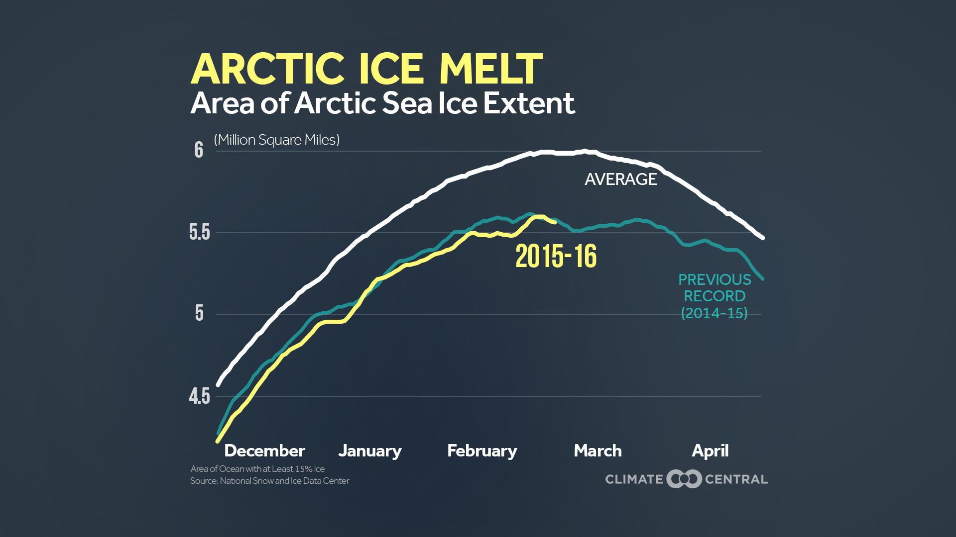 Arctic Sea Ice Extent Threatening to Set Record Low