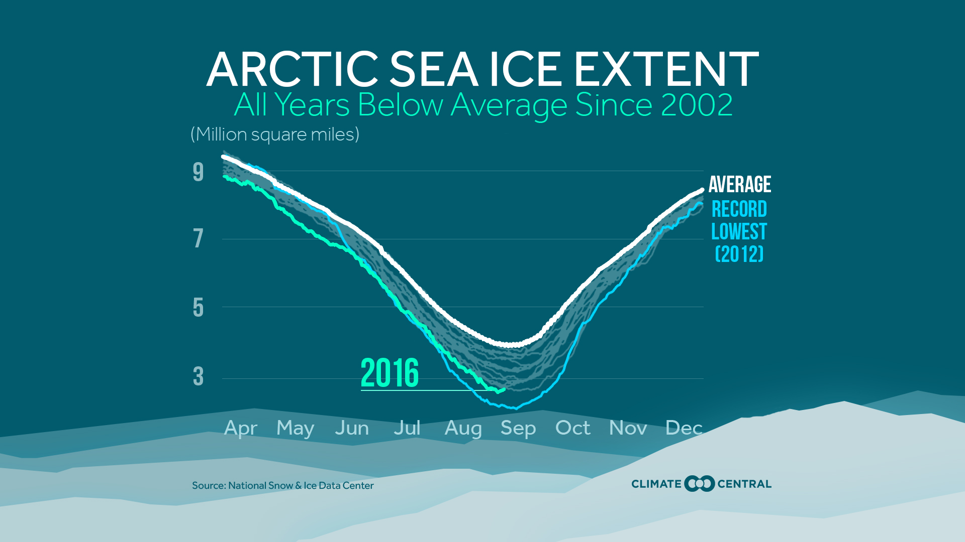 Arctic Sea Ice Extent Below Average Since 2002