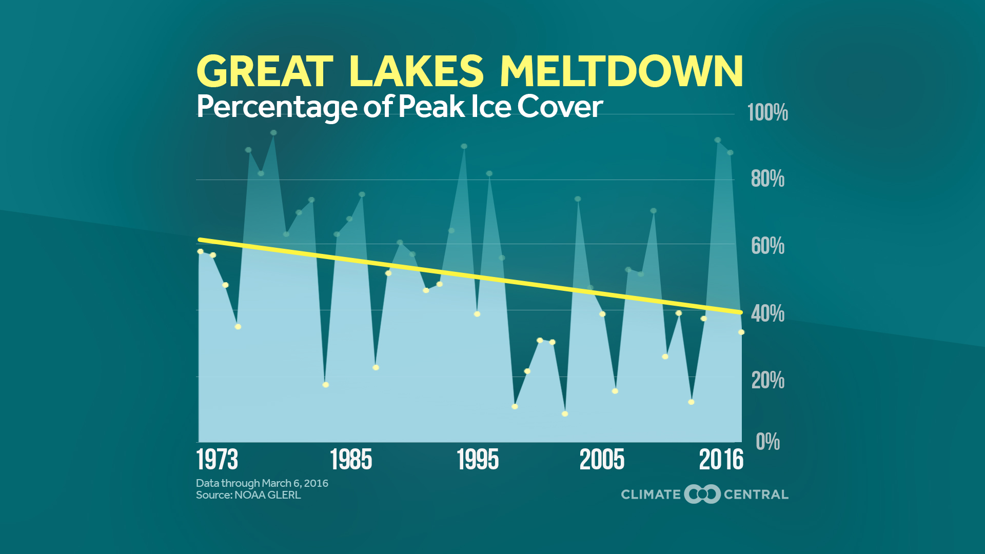 Maximum Great Lakes Ice Cover on Decline