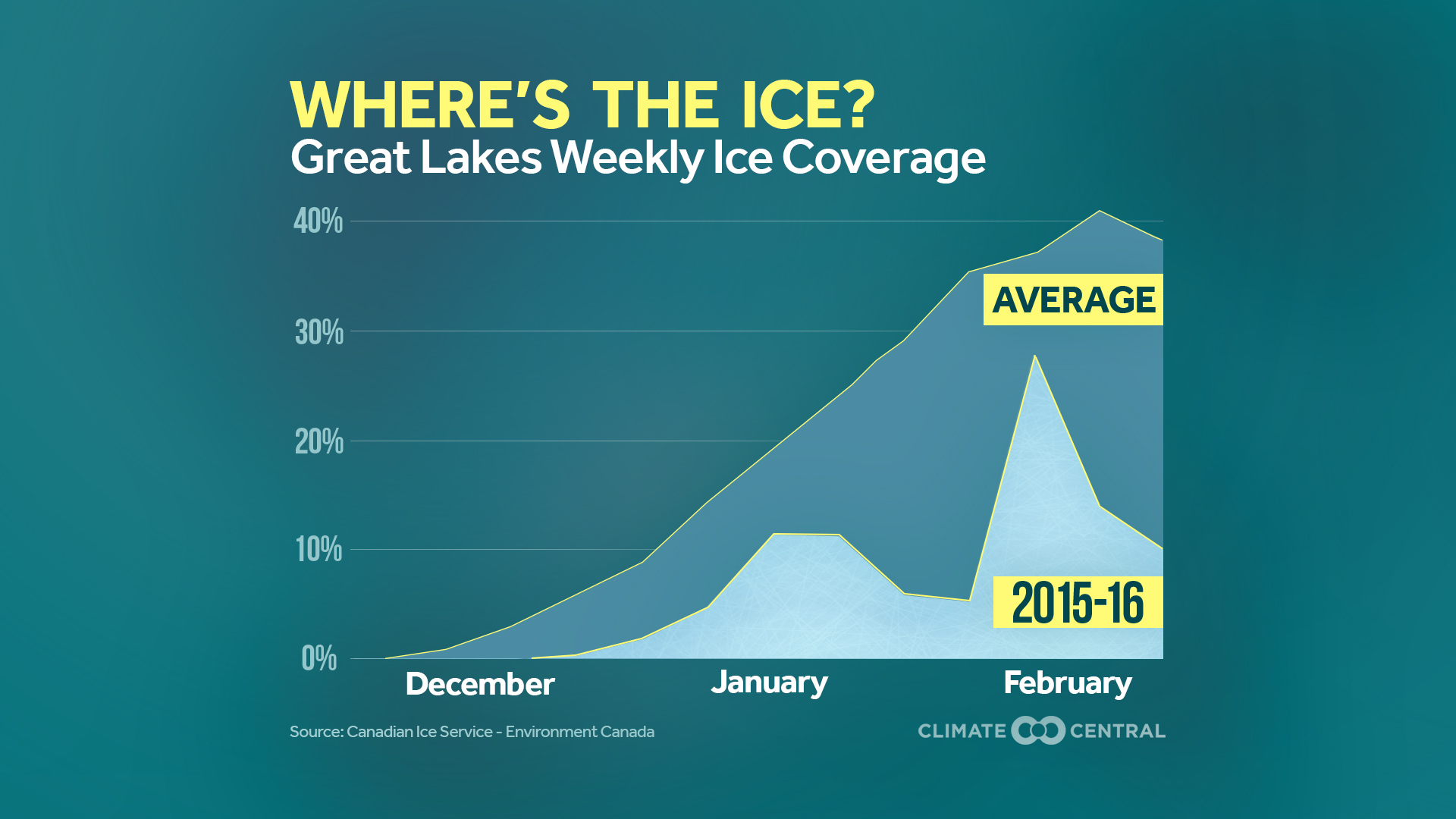 Where's the Ice on the Great Lakes?