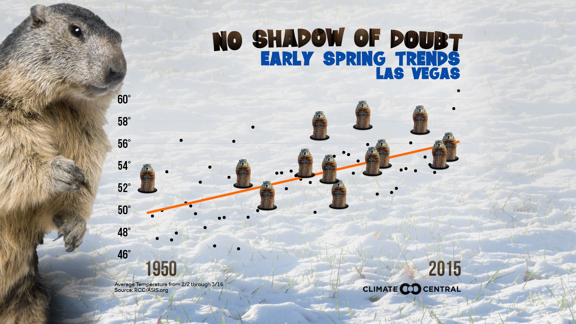 Groundhog Day Warming Trends