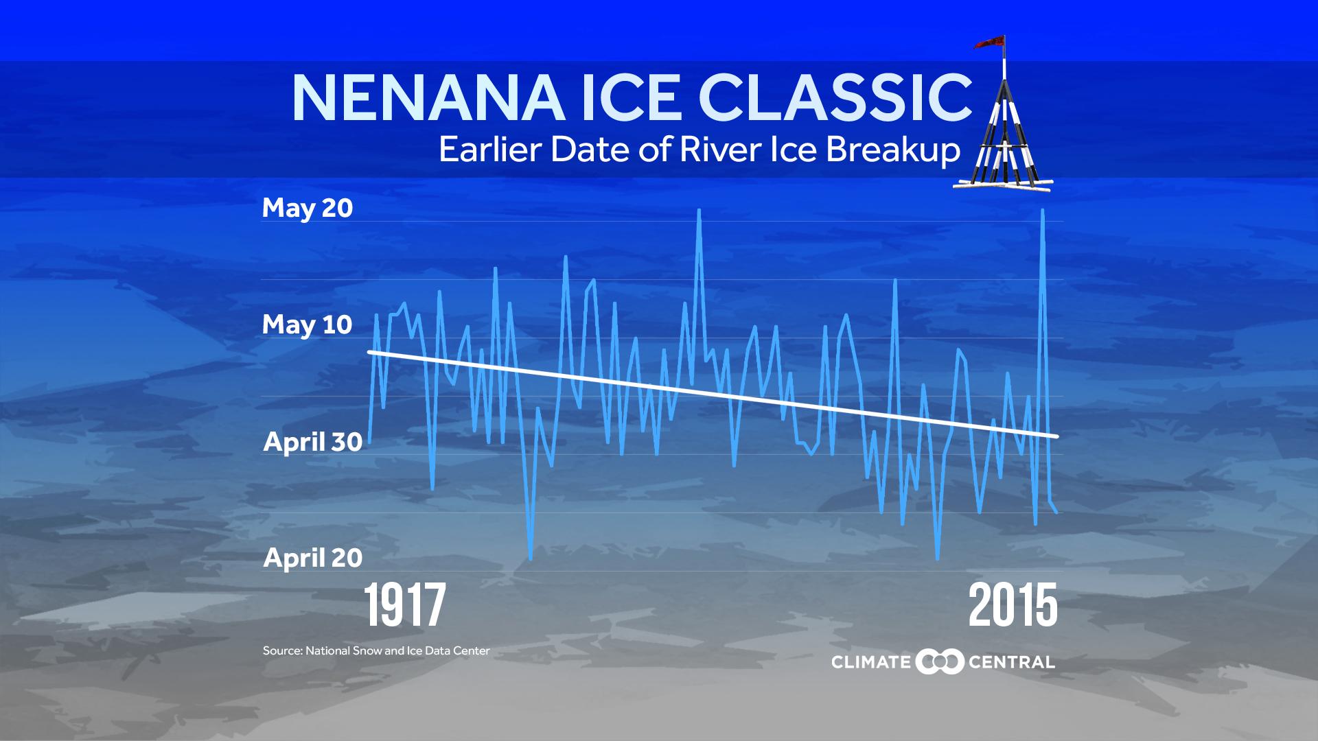 Nenana Ice Classic: 100 Years
