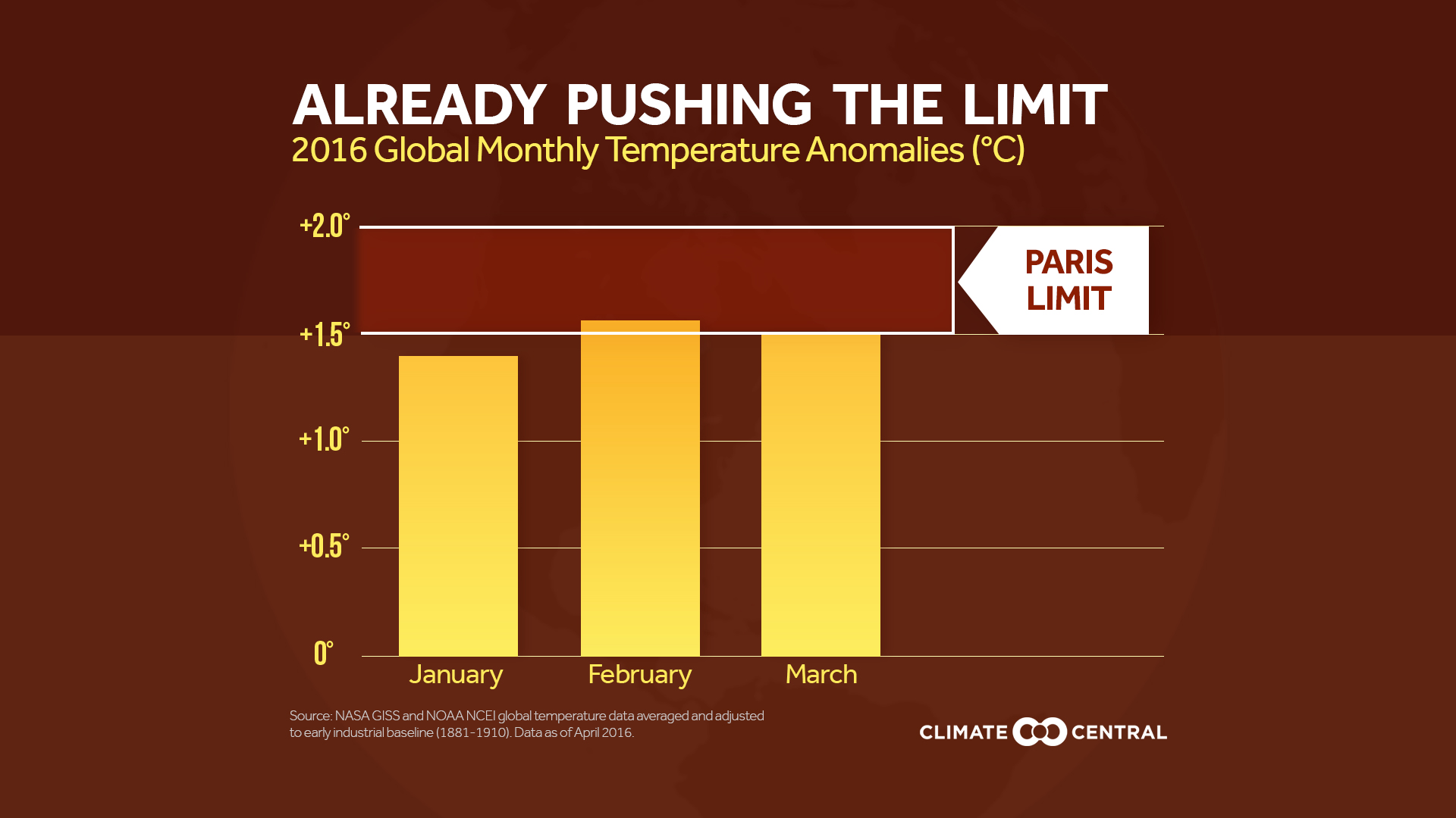 2016 Temperatures Already Pushing COP21 Limits