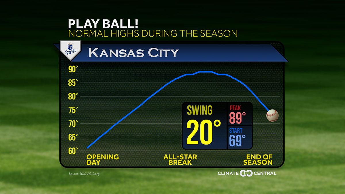 Baseball Season Temperature Swings