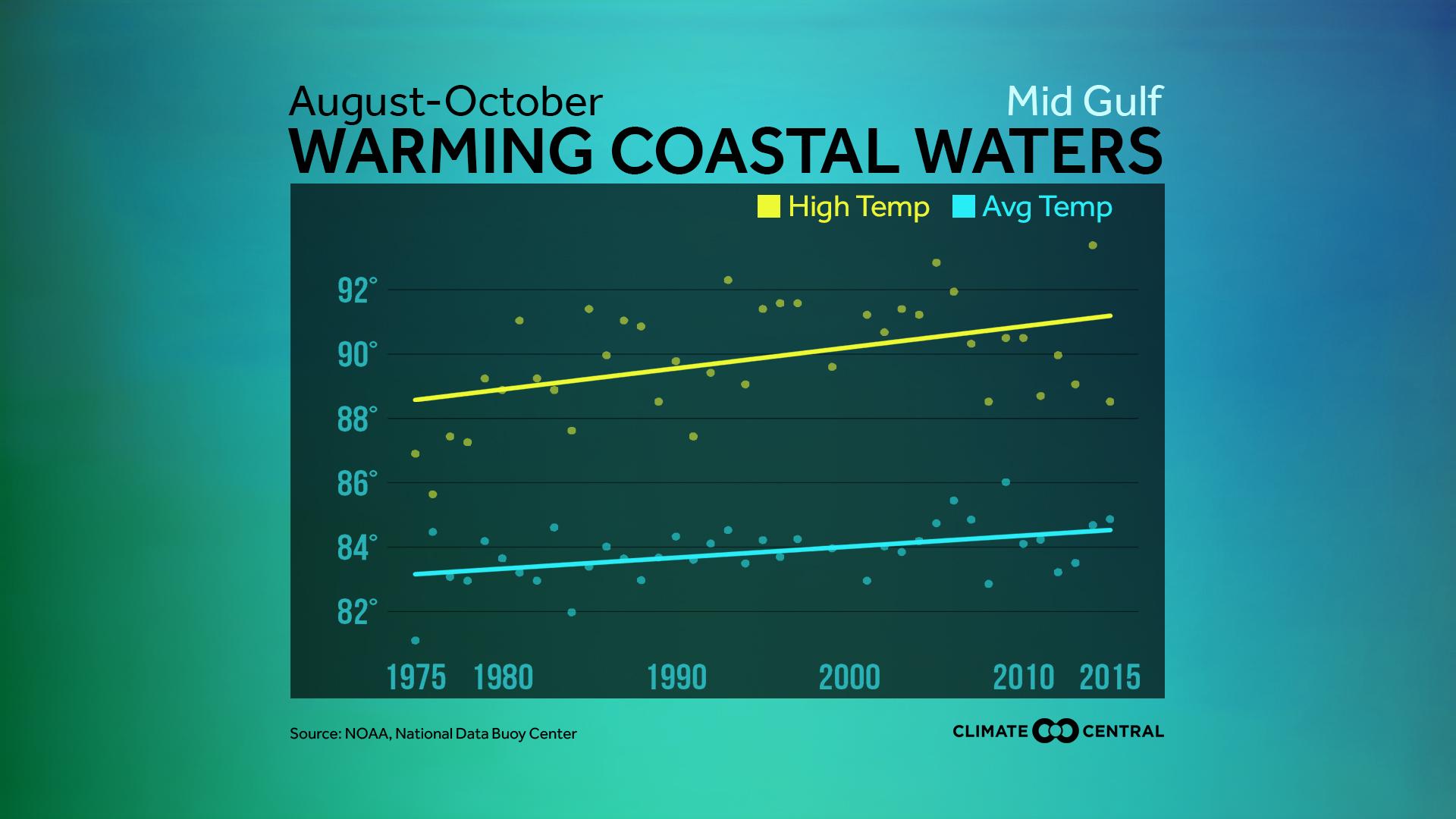 U.S. Coastal Water Temperature Trends