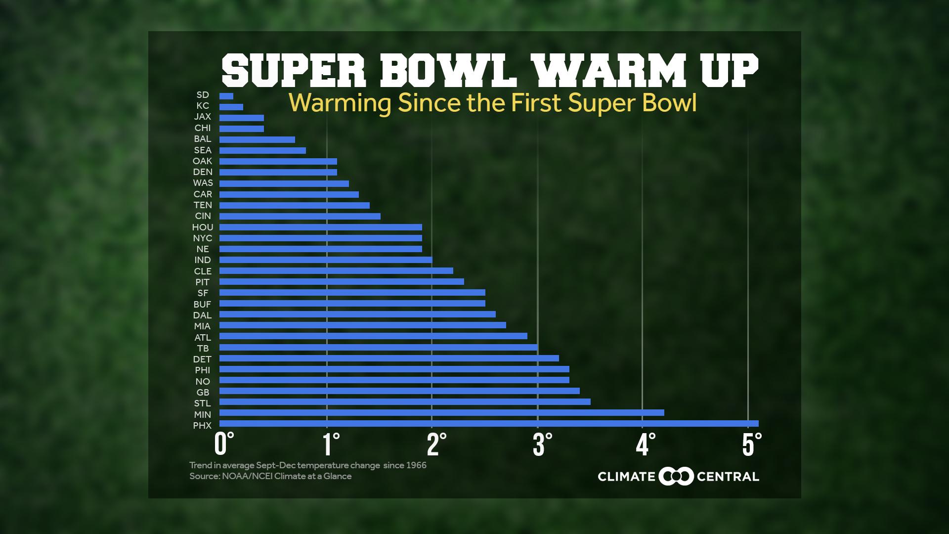 Super Bowl Warming Trends