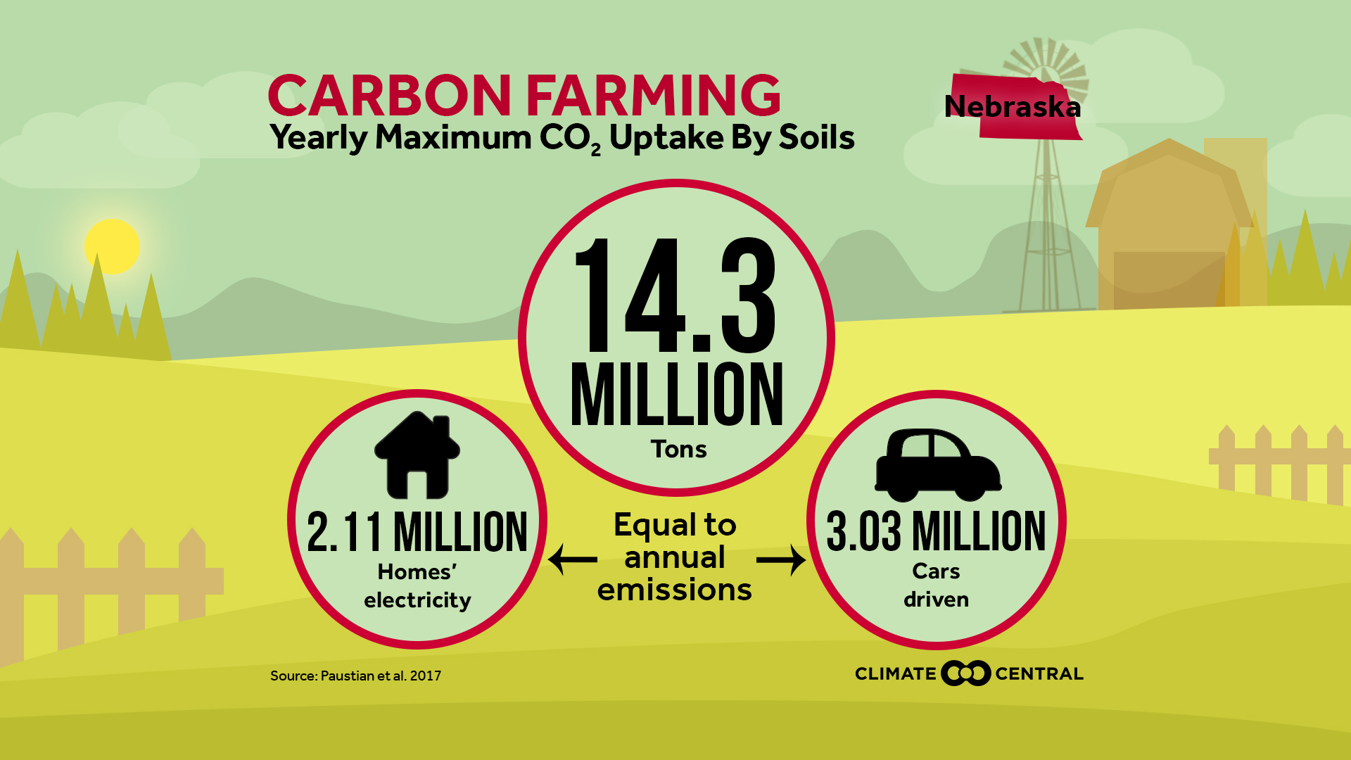 Carbon Farming: CO2 Uptake by Soils