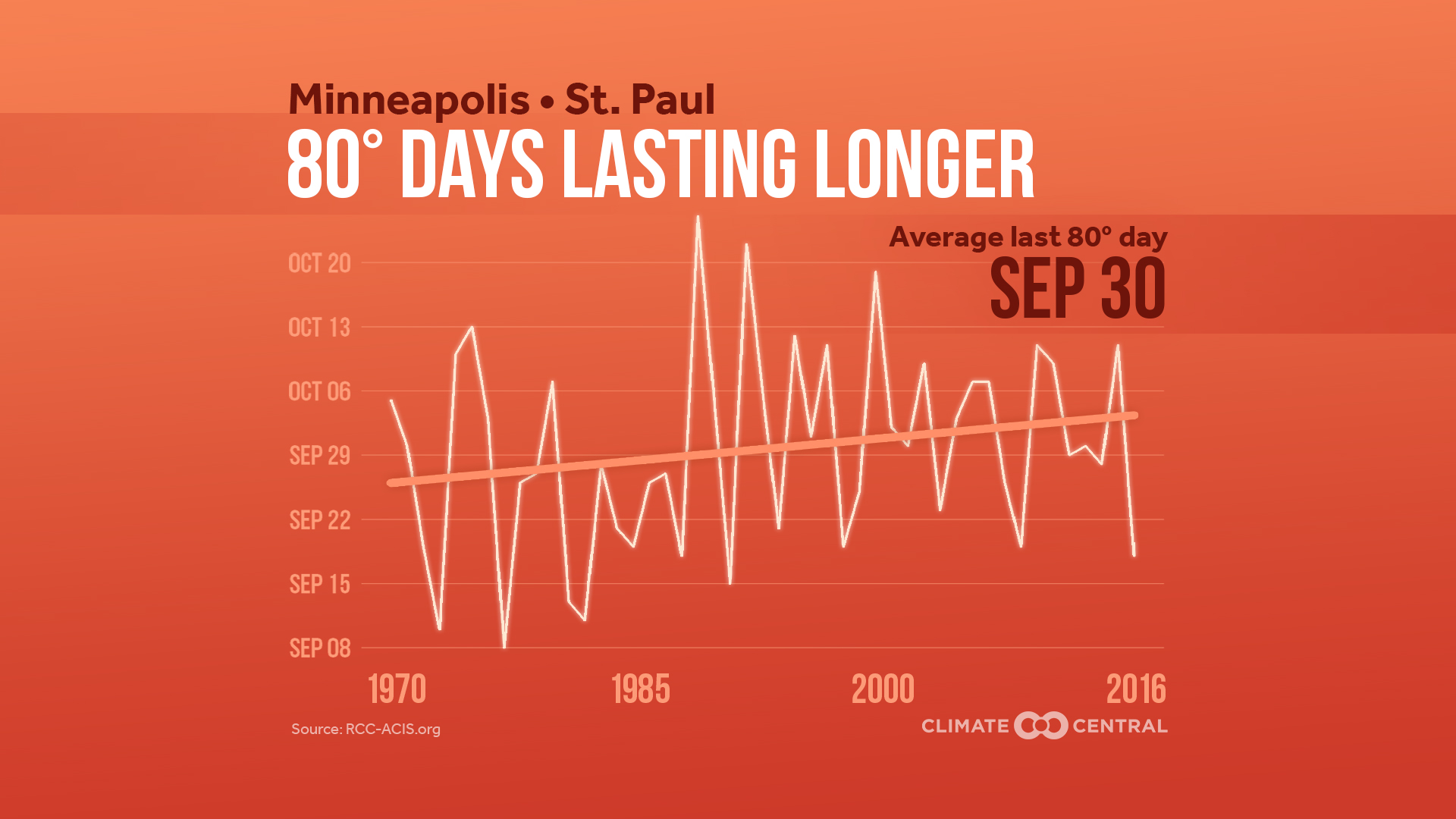 Summer is Lasting Longer Across the U.S.