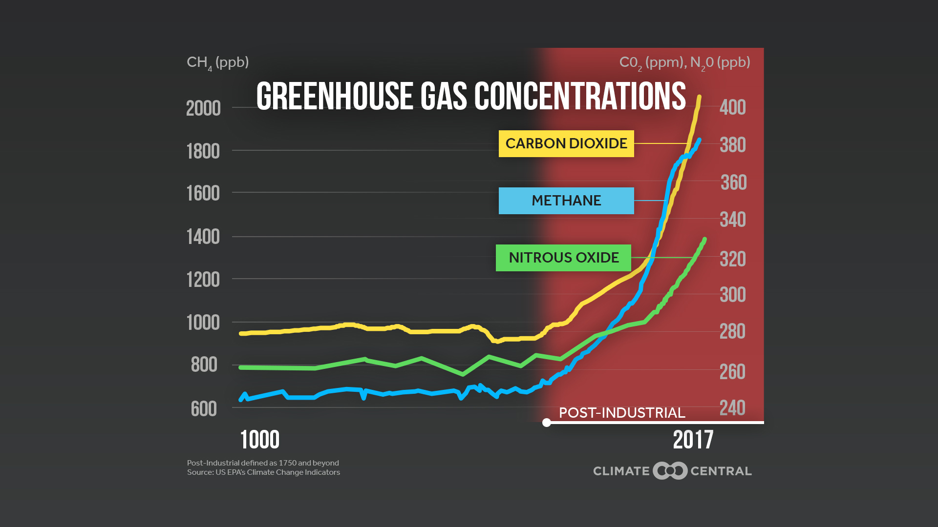 Greenhouse Gas Concentrations