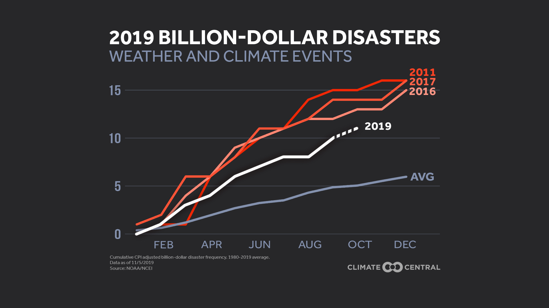 2019 Billion-Dollar Disasters