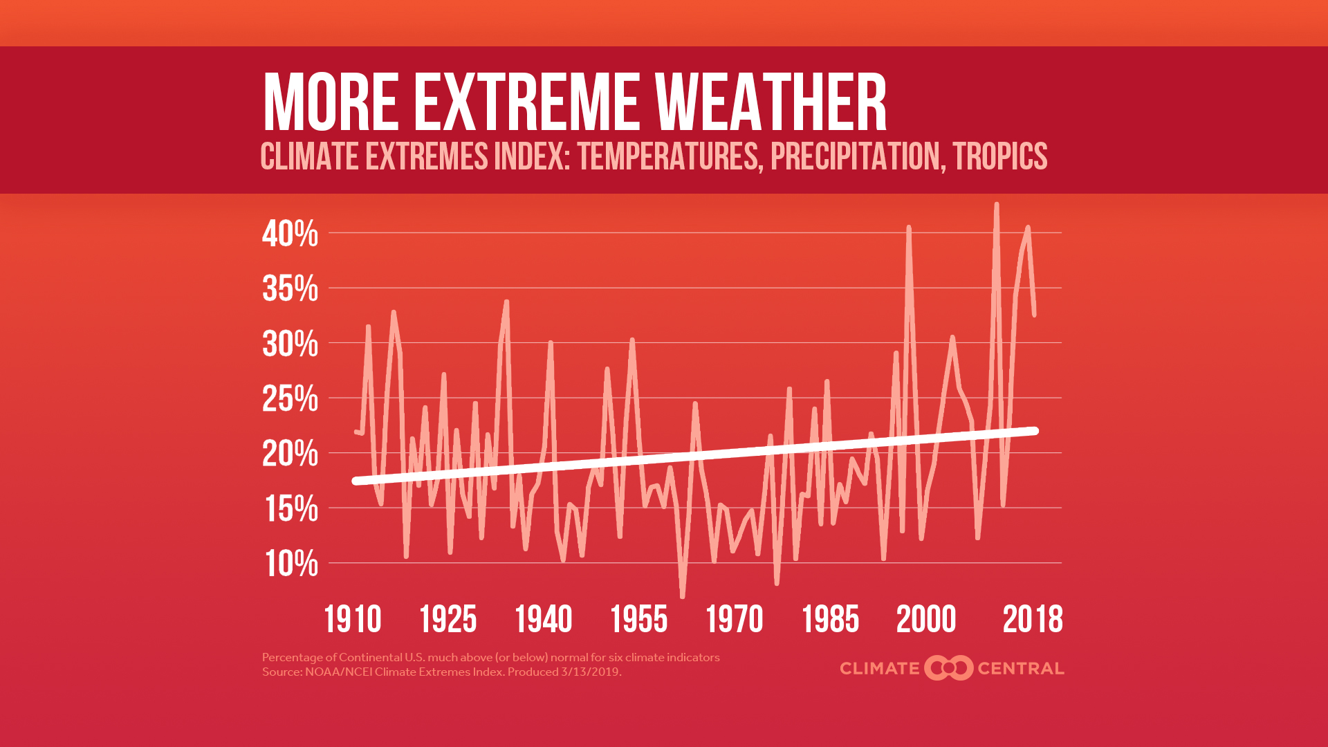 Climate Extremes Index Trending Upward
