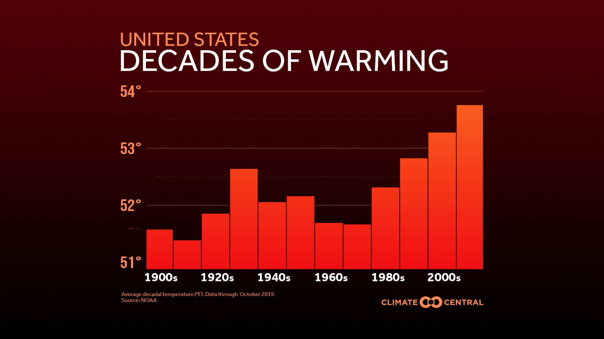 United States Decades of Warming