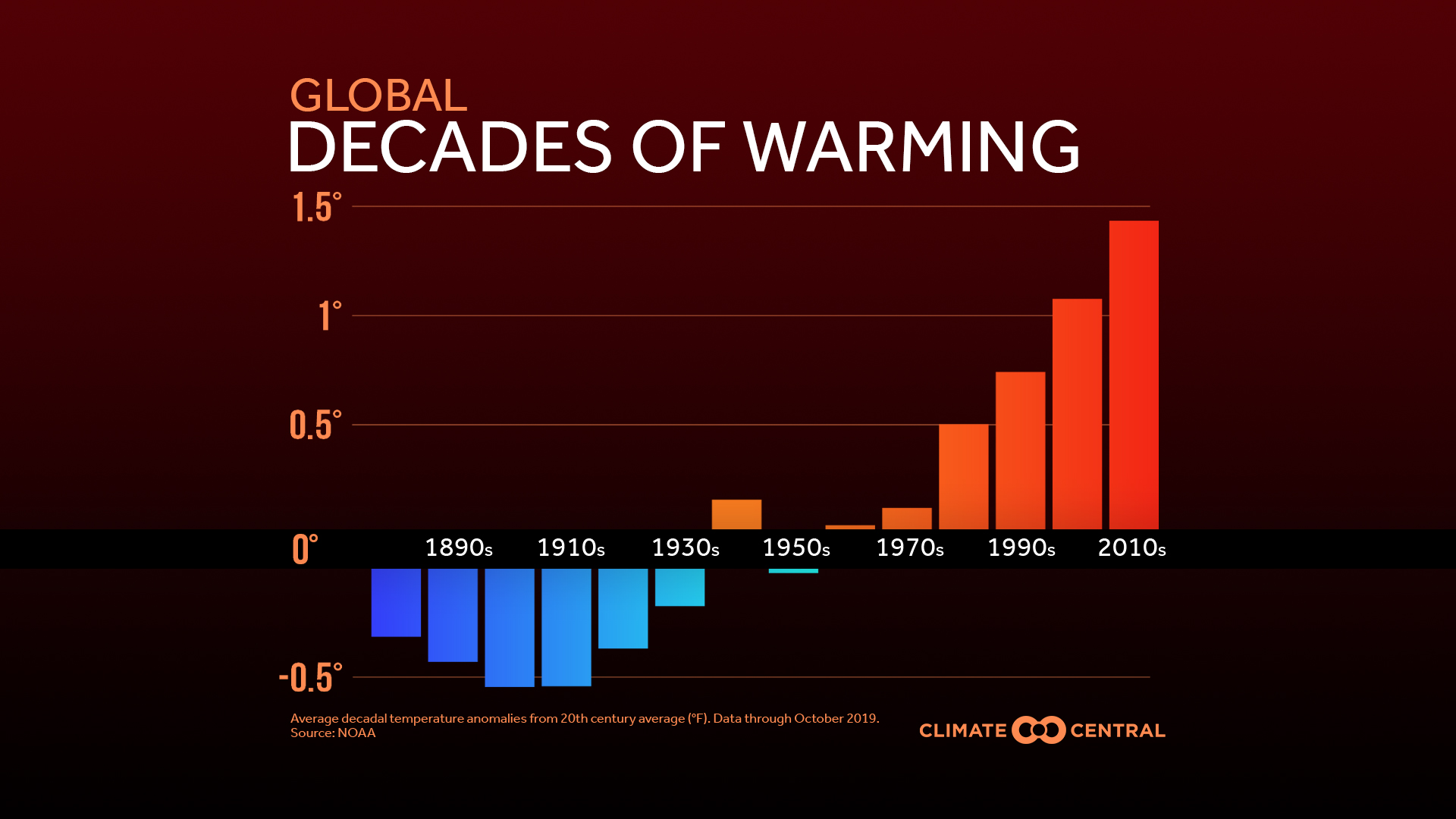 Global Decades of Warming