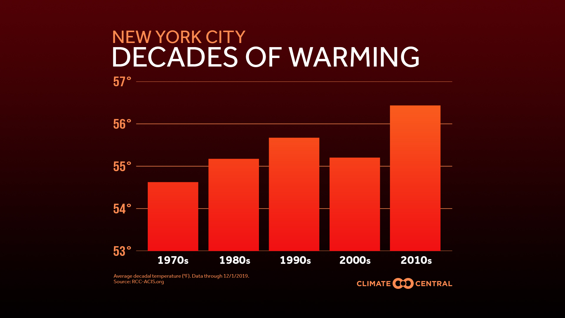 Decades of Warming in U.S. Cities